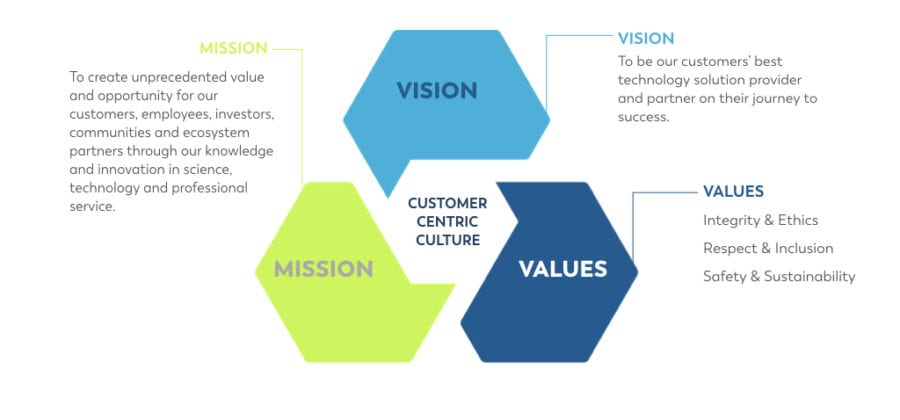 vision-mission-value-statements.001-900x420